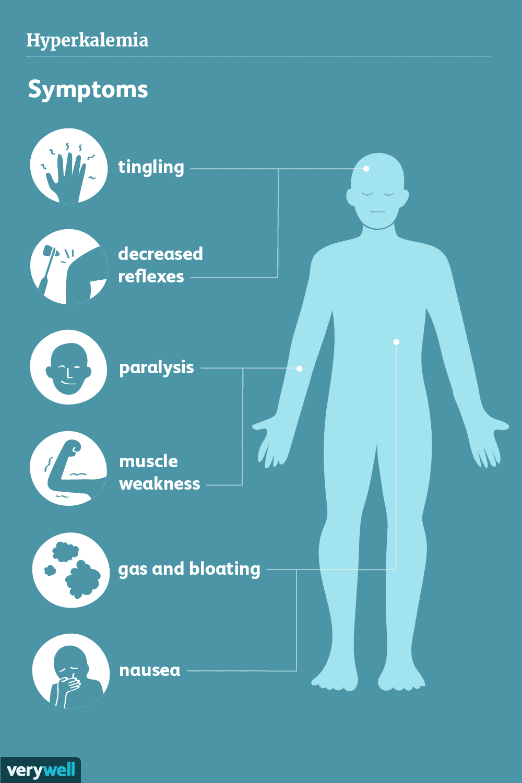 Hyperkalemia Symptom