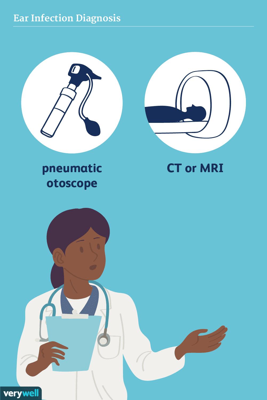 Ear infection diagnosis