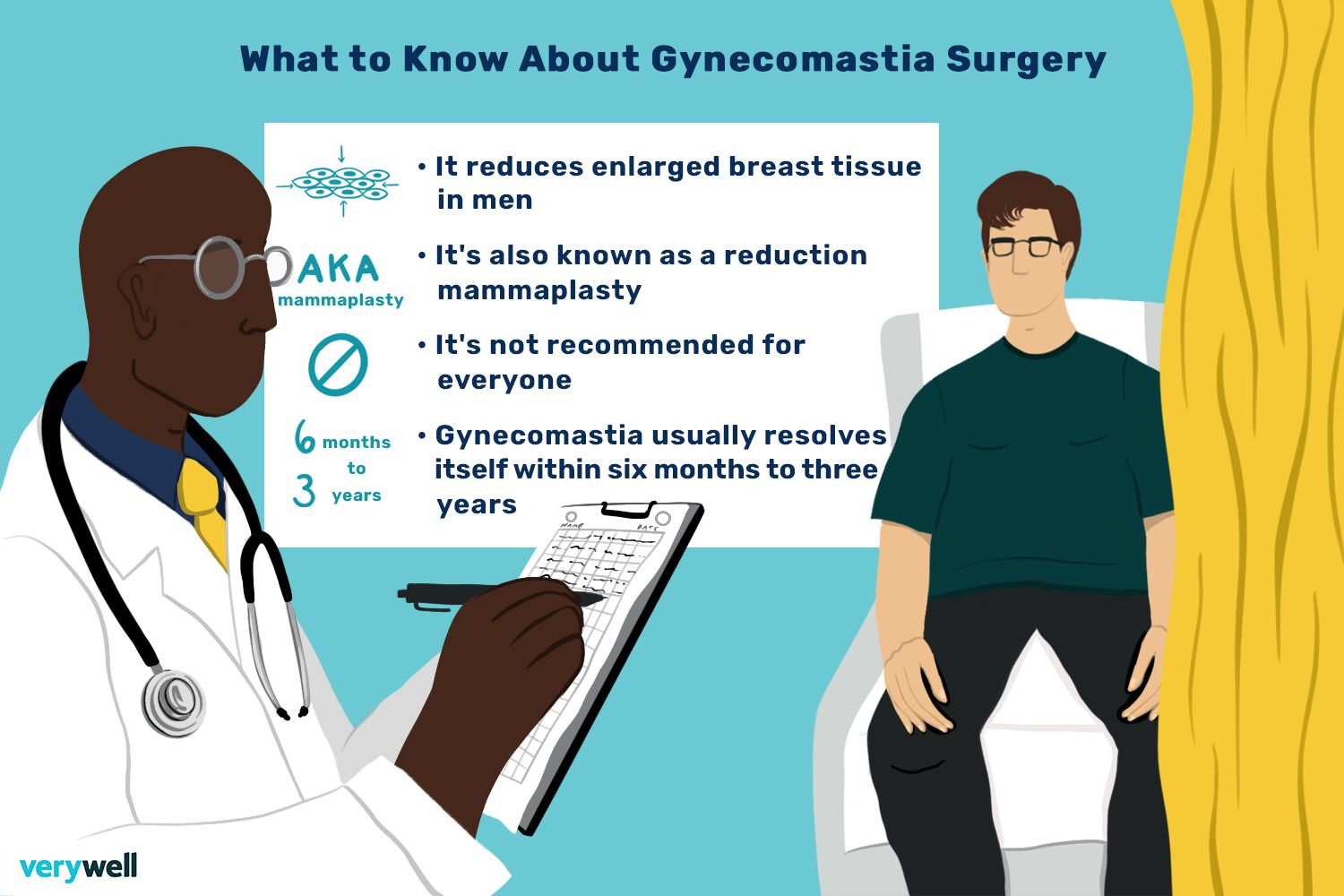 What to Know About Gynecomastia Surgery