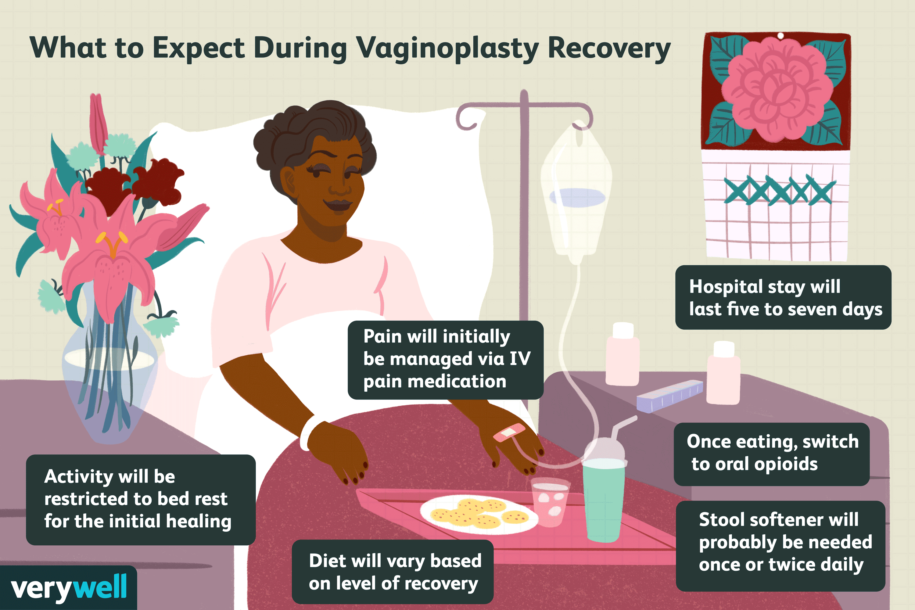 What to Expect During Vaginoplasty Recovery