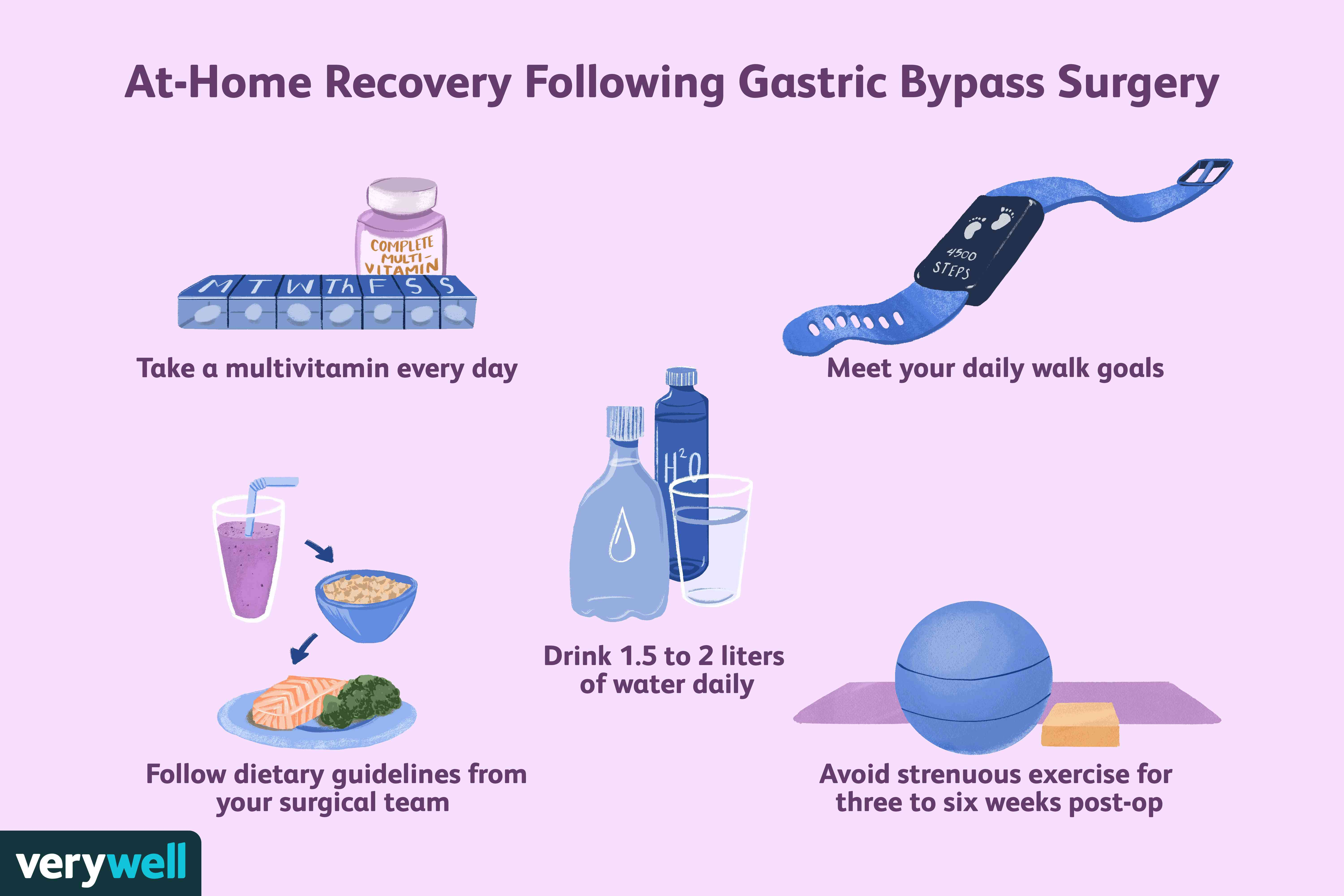 At-Home Recovery Following Gastric Bypass Surgery